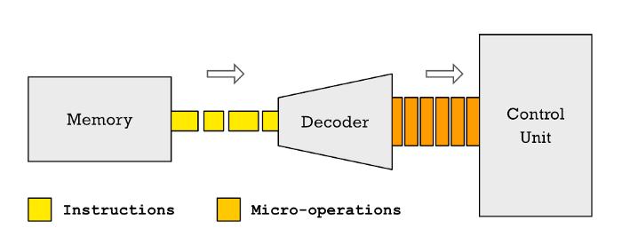 Что означает RISC и CISC? - 8