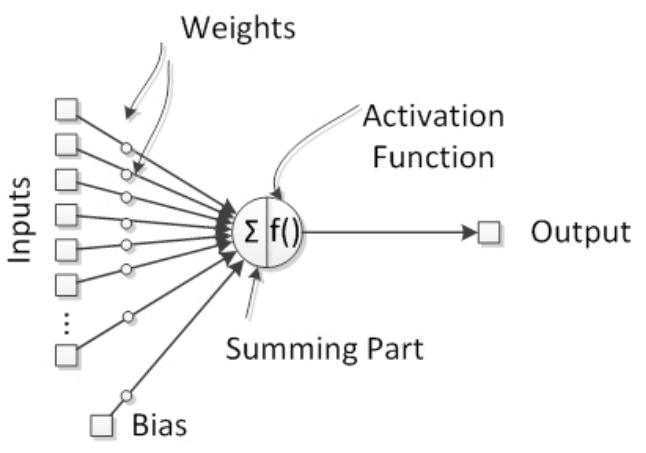 Начало работы с нейронными сетями - 3