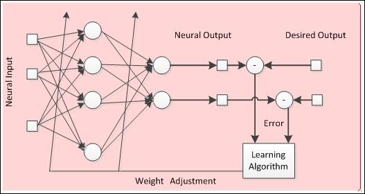 Начало работы с нейронными сетями - 8