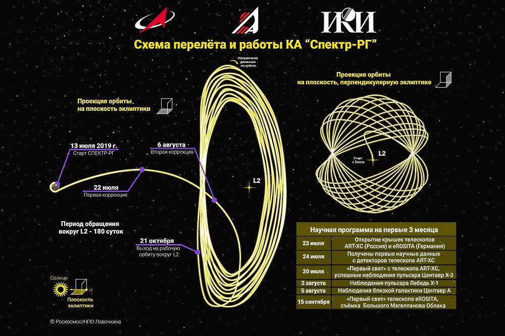 «Спектры» российской науки - 10