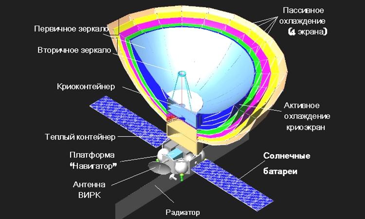 «Спектры» российской науки - 15