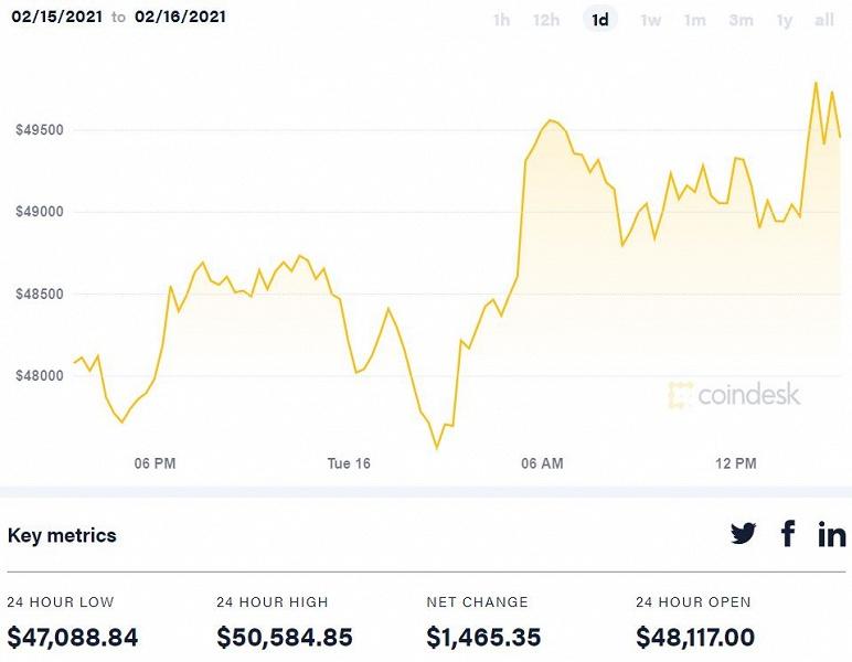 Стоимость Bitcoin превысила 50 000 долларов