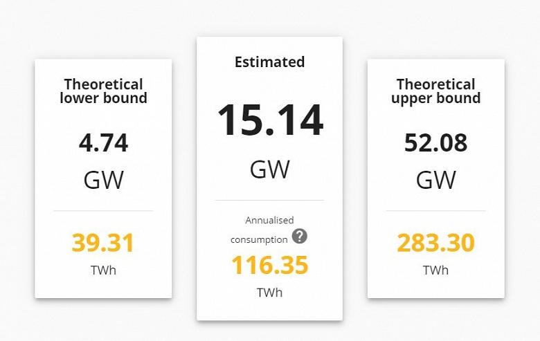 На майнинг биткойнов уходит больше энергии, чем на снабжение электричеством Нидерландов