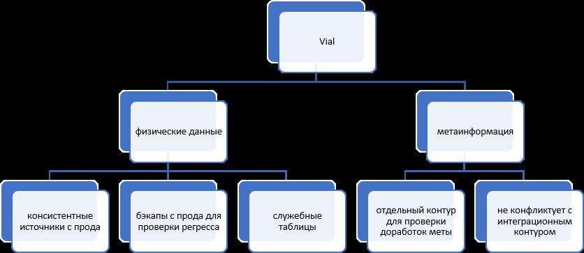 Рисунок 12. Общая концепция vial