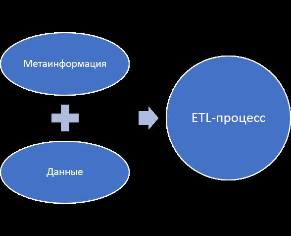 Рисунок 3. Составляющие ETL-процесса