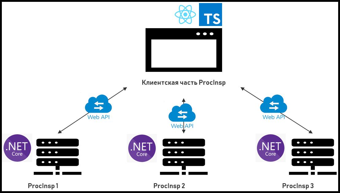 ProcInsp — веб-диспетчер задач для Windows - 5