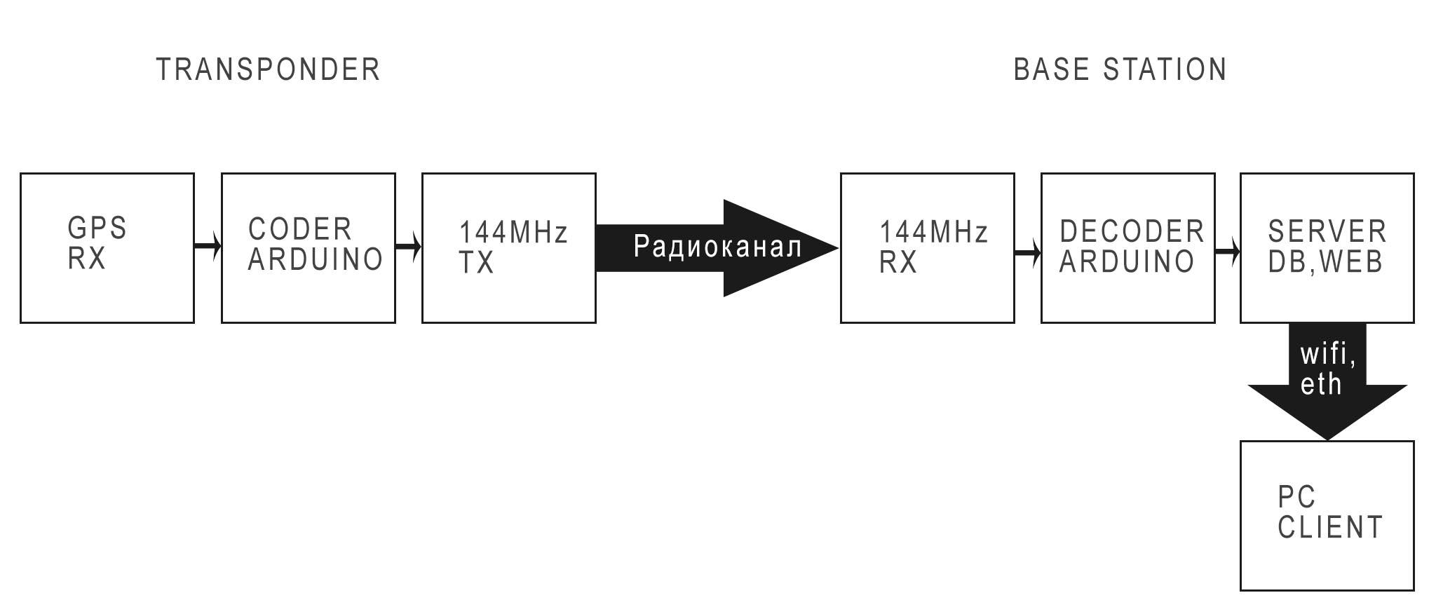 Блок-схема проекта.