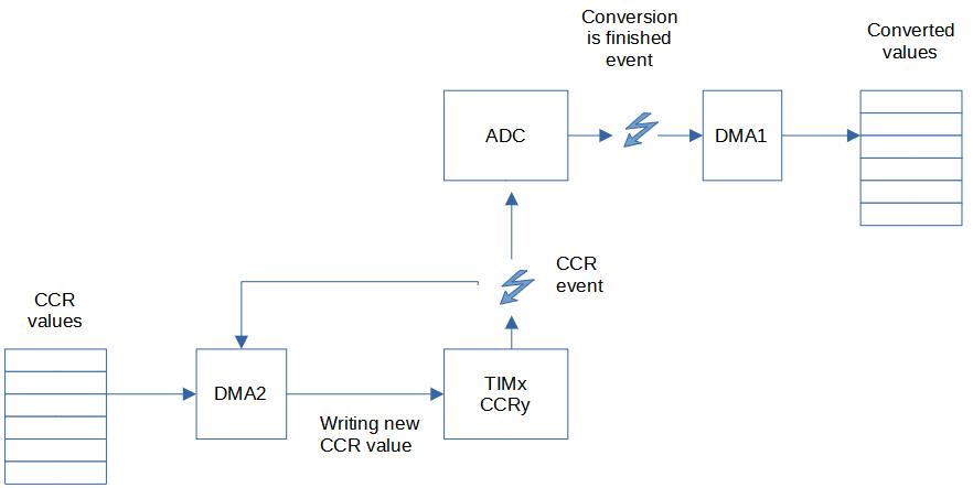 АЦП преобразования в указанные моменты времени на STM32 - 1