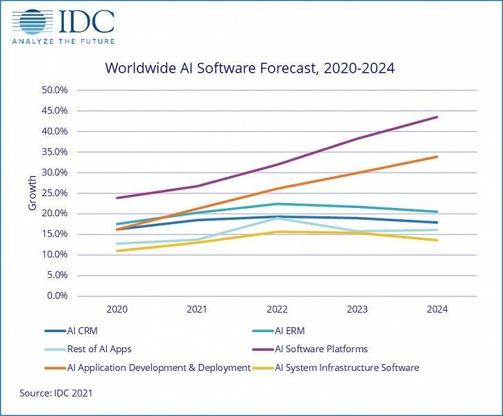IDC прогнозирует ускорение роста мирового рынка искусственного интеллекта