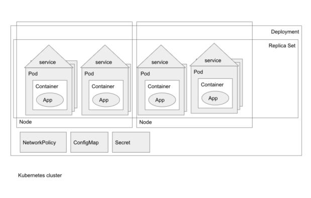 Пример типичной схемы с понятиями, изложенными в этой статье.