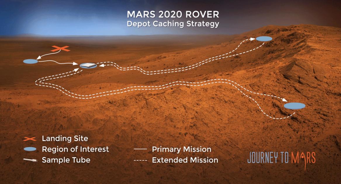Приблизительная программа миссии. Информация с сайта NASA.