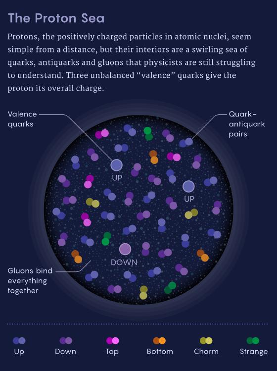 Что скрывают протоны? - 2