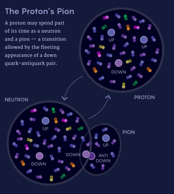 Что скрывают протоны? - 4