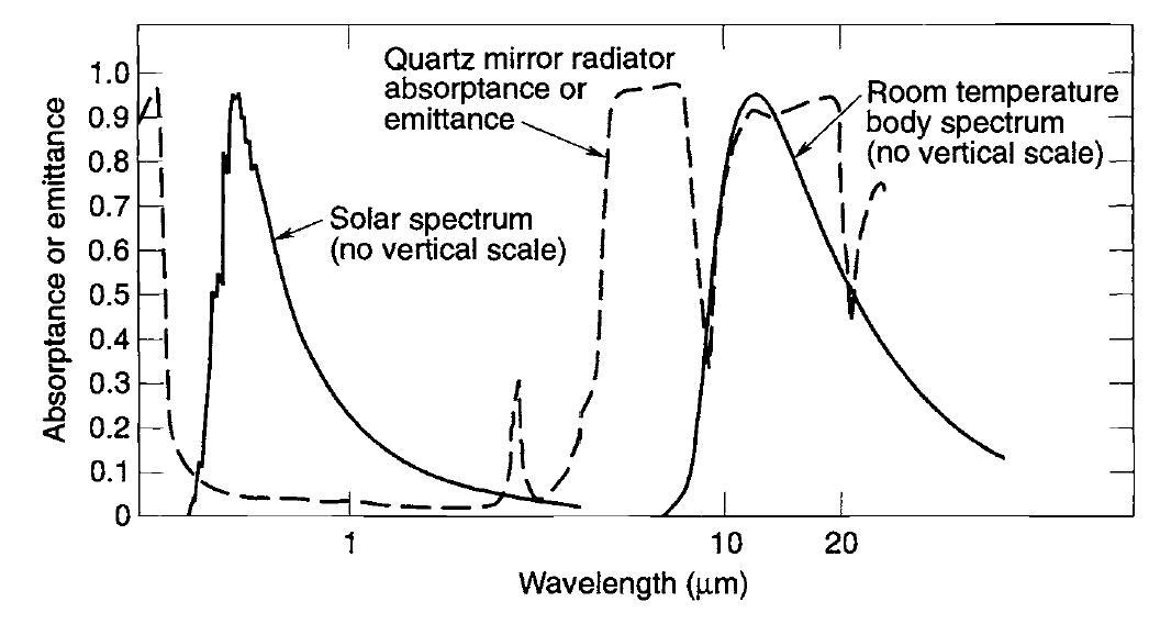 Конструкция космической электроники (ч.1) - 29
