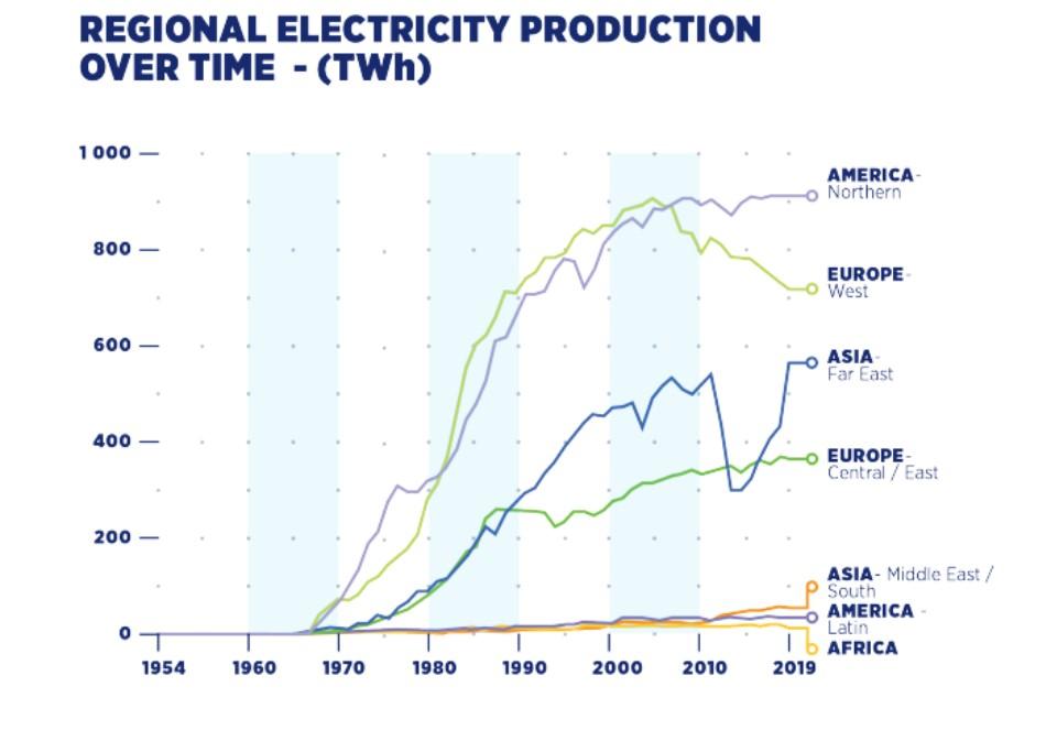 Производство электроэнергии на АЭС мира по регионам.