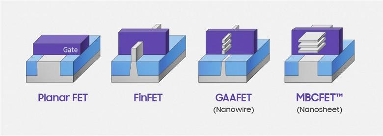 Компания Samsung представила 3-нанометровый кристалл SRAM плотностью 256 Мбит