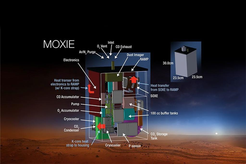 «Есть кислород? А если найду?» — будущее путешествий на Марс зависит от работы системы MOXIE на марсоходе Настойчивость - 3