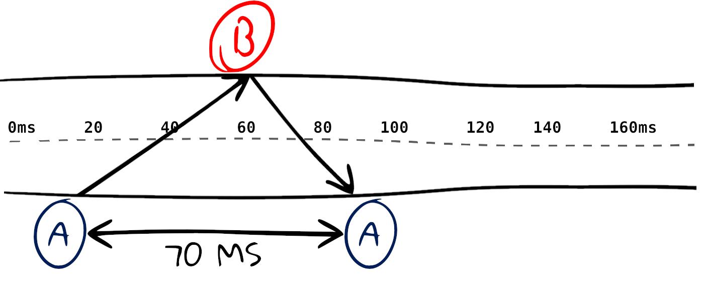 Как эффективно разделить пинг - 5