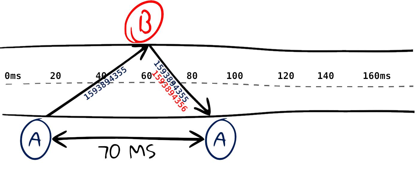 Как эффективно разделить пинг - 6