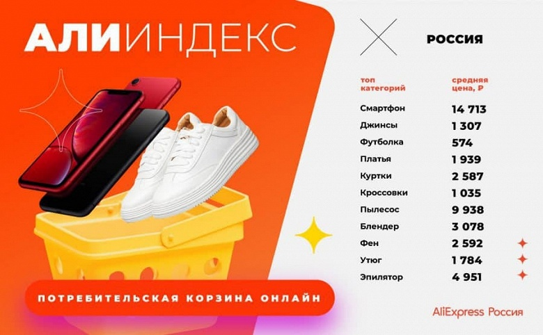Poco X3, Redmi Note 9 и iPhone XR лидируют в потребительской онлайн-корзине россиян на AliExpress