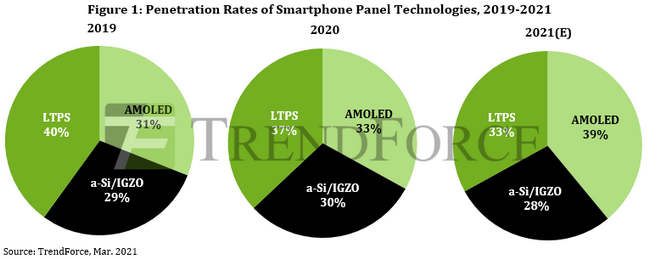 В этом году модели с экранами AMOLED займут 39% рынка смартфонов