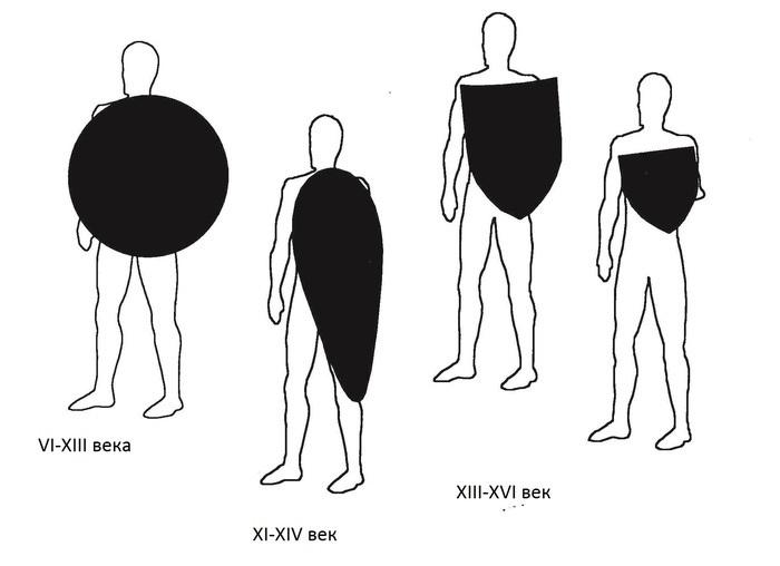 Иллюстрация защиты торса щитом по Джону Клементсу