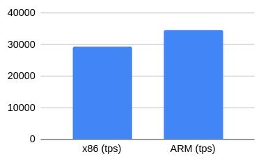 Тест производительности PostgreSQL на AWS EC2-инстансах на ARM - 2