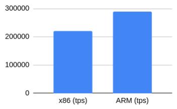 Тест производительности PostgreSQL на AWS EC2-инстансах на ARM - 3