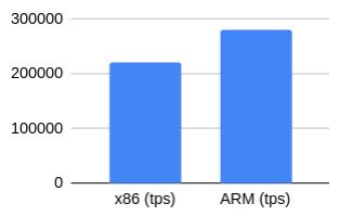 Тест производительности PostgreSQL на AWS EC2-инстансах на ARM - 4
