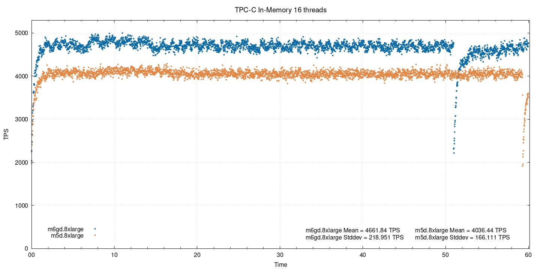 Тест производительности PostgreSQL на AWS EC2-инстансах на ARM - 5
