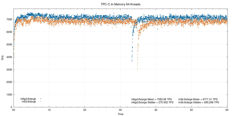 Тест производительности PostgreSQL на AWS EC2-инстансах на ARM - 7