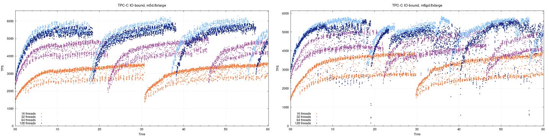 Тест производительности PostgreSQL на AWS EC2-инстансах на ARM - 9