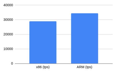 Тест производительности PostgreSQL на AWS EC2-инстансах на ARM - 1