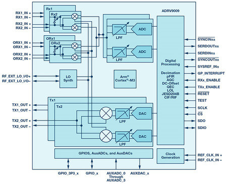 Analog Devices | ADRV9009 functional block diagram.