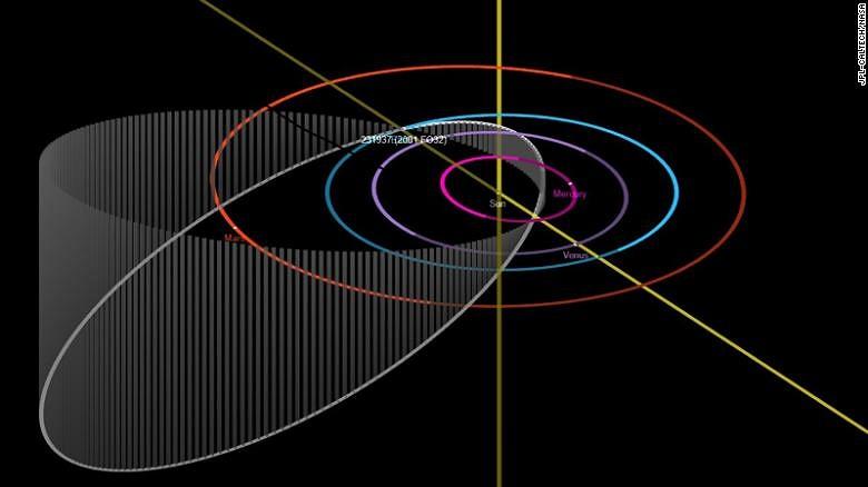 Сегодня вечером: крупнейший за 2021 год астероид пролетит мимо Земли на необычно высокой скорости, где посмотреть