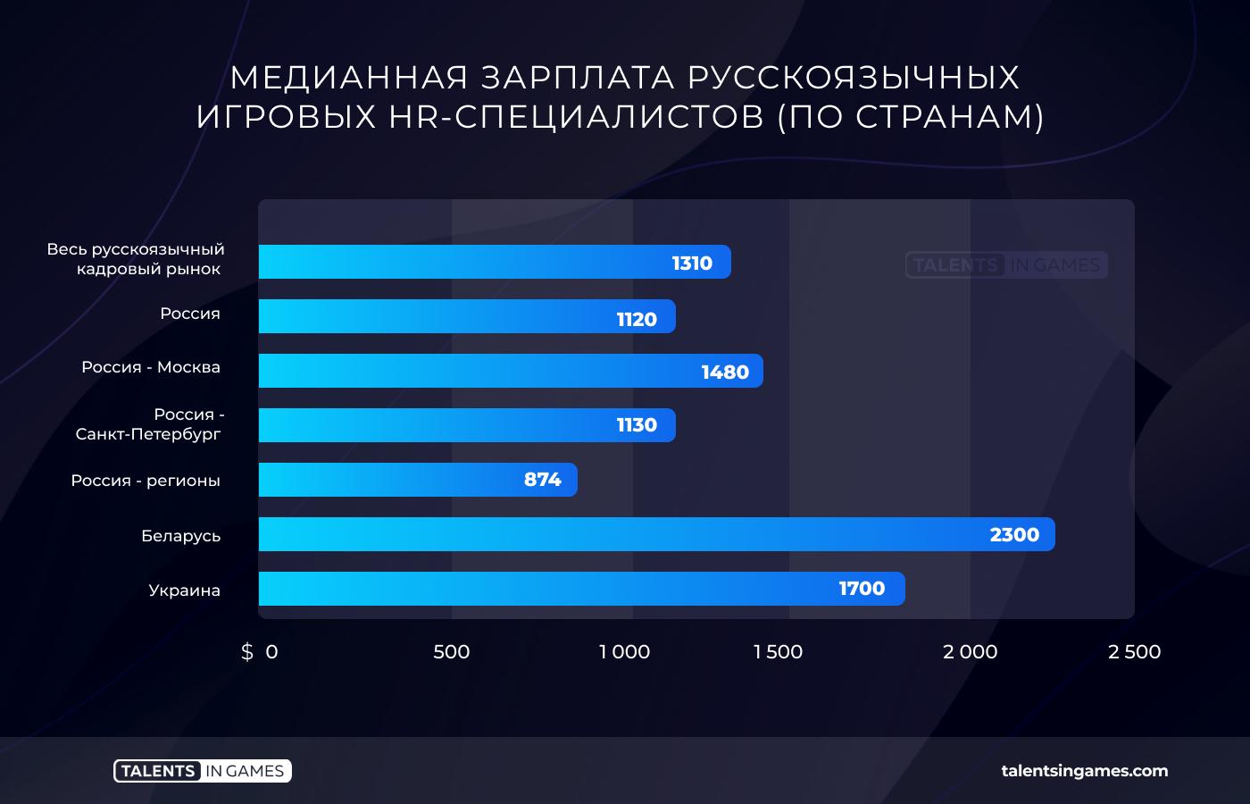 Украинский геймдев платит программистам в два раза больше, чем российский - 1