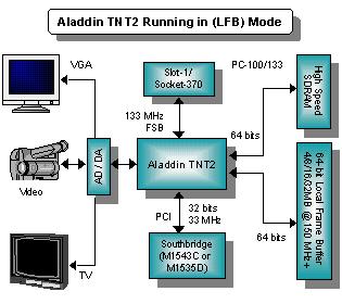 Конец «Золотого Века». История процессоров поколения Intel Pentium III. Часть 1 - 6
