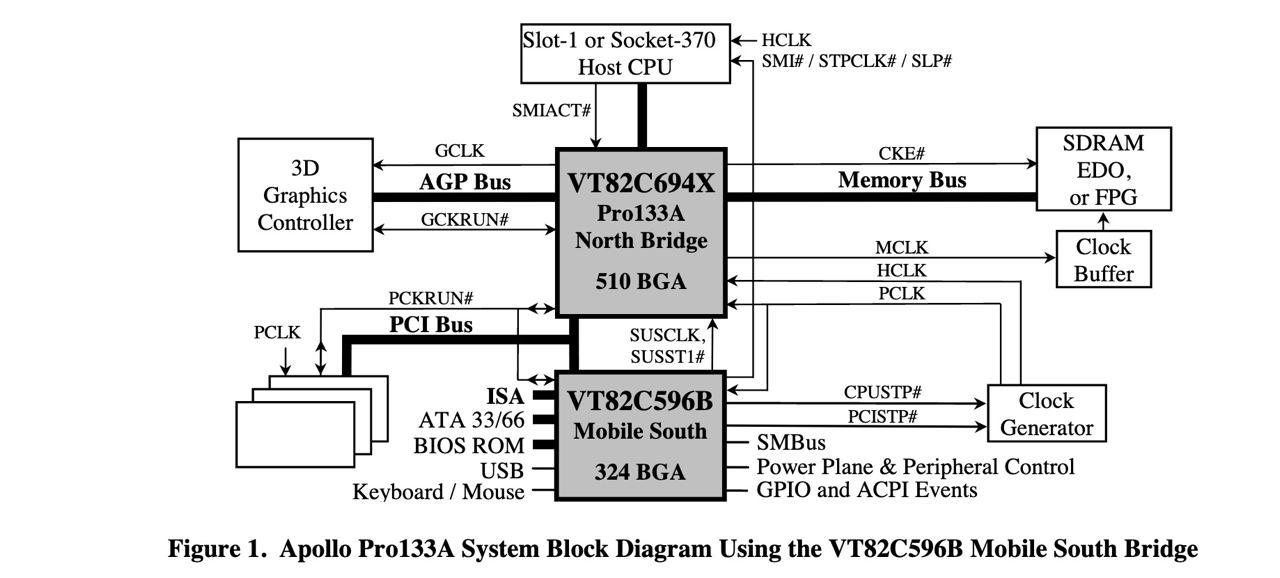 Конец «Золотого Века». История процессоров поколения Intel Pentium III. Часть 1 - 7