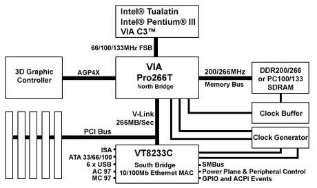 Конец «Золотого Века». История процессоров поколения Intel Pentium III. Часть 1 - 8