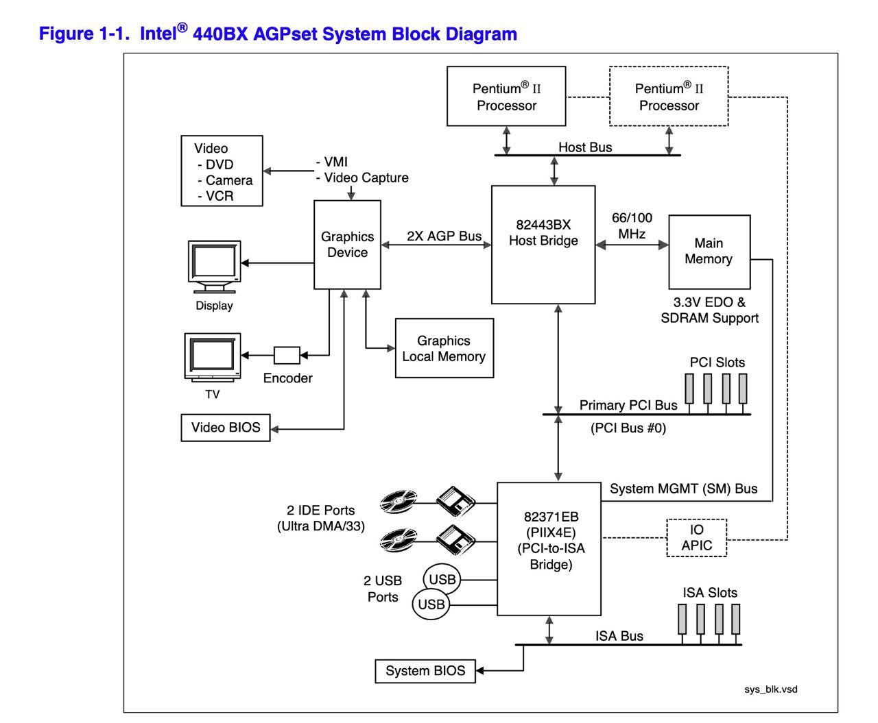 Конец «Золотого Века». История процессоров поколения Intel Pentium III. Часть 1 - 9