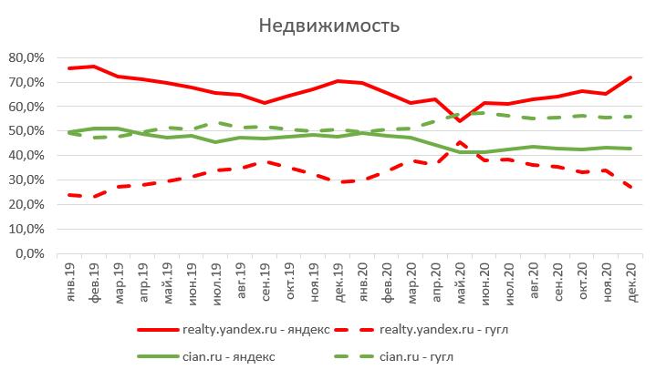 Яндекс – не Рунет, Рунет – не Яндекс: ФАС попросила немного равноправия - 12