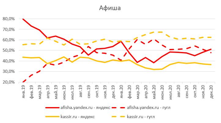 Яндекс – не Рунет, Рунет – не Яндекс: ФАС попросила немного равноправия - 13
