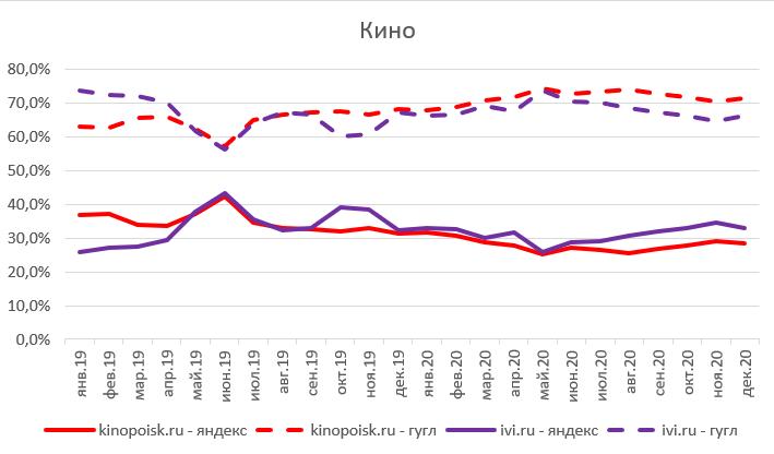 Яндекс – не Рунет, Рунет – не Яндекс: ФАС попросила немного равноправия - 14