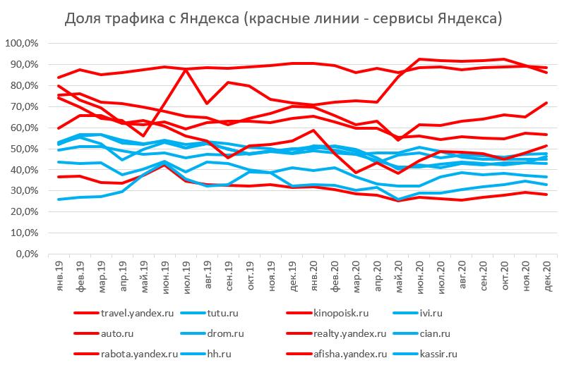 Яндекс – не Рунет, Рунет – не Яндекс: ФАС попросила немного равноправия - 17