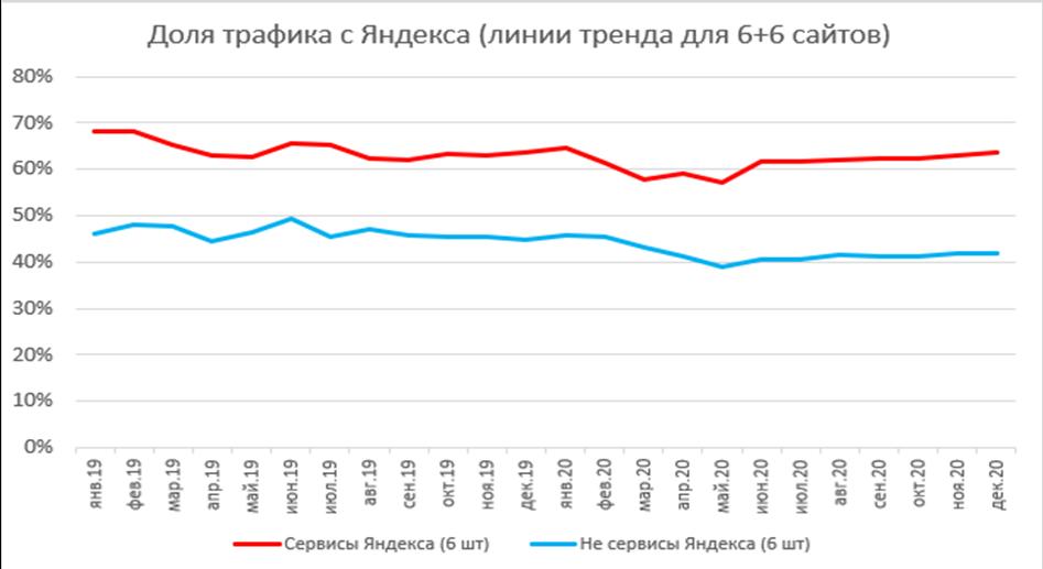 Яндекс – не Рунет, Рунет – не Яндекс: ФАС попросила немного равноправия - 18