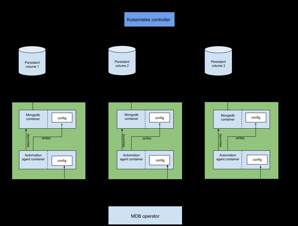 Эксплуатация MongoDB в Kubernetes: решения, их плюсы и минусы - 6