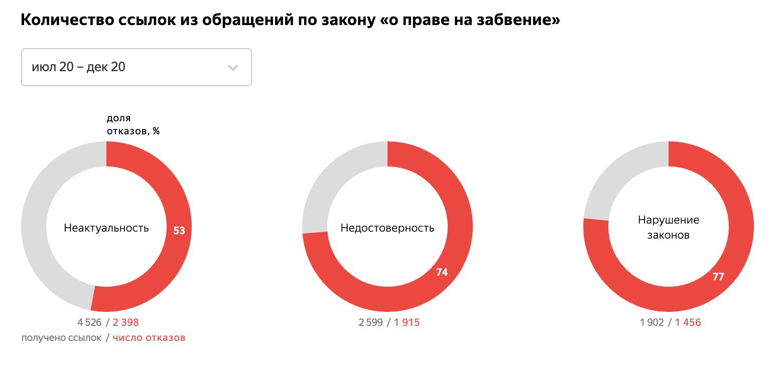 Яндекс всё чаще удаляет ссылки по закону «о праве на забвение» - 1
