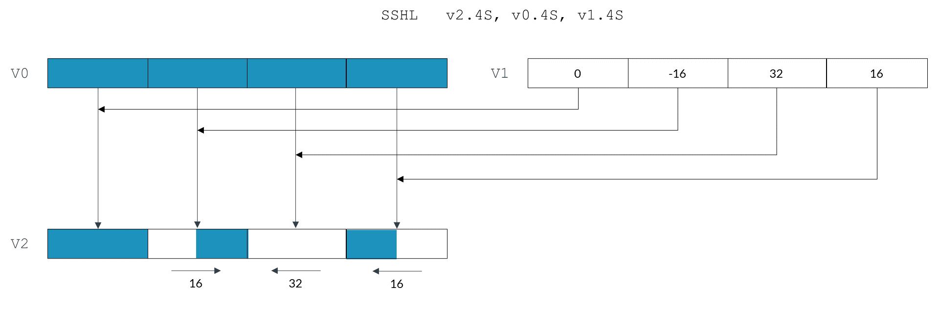 Обзор инструкций ARM NEON для тех, кто знаком с MMX-SSE-AVX - 1
