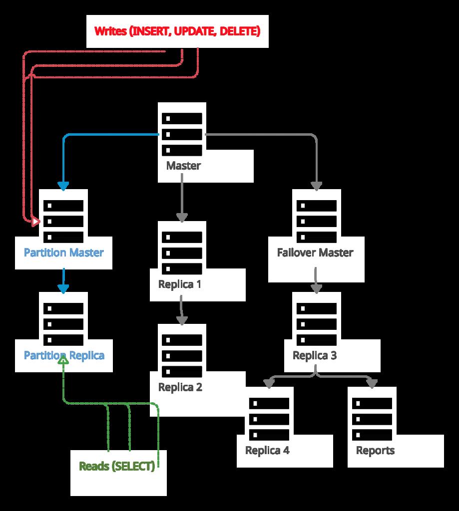 Мгновенное переключение операций чтения с мастера основного кластера на мастер partition-кластера (для первичных ключей с автоинкрементом)