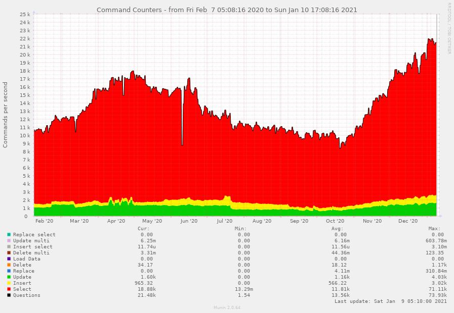 Число команд MySQL (мы начали работать над разделением данных в марте). Как видно, нам удалось сократить число запросов, хотя трафик продолжал расти.